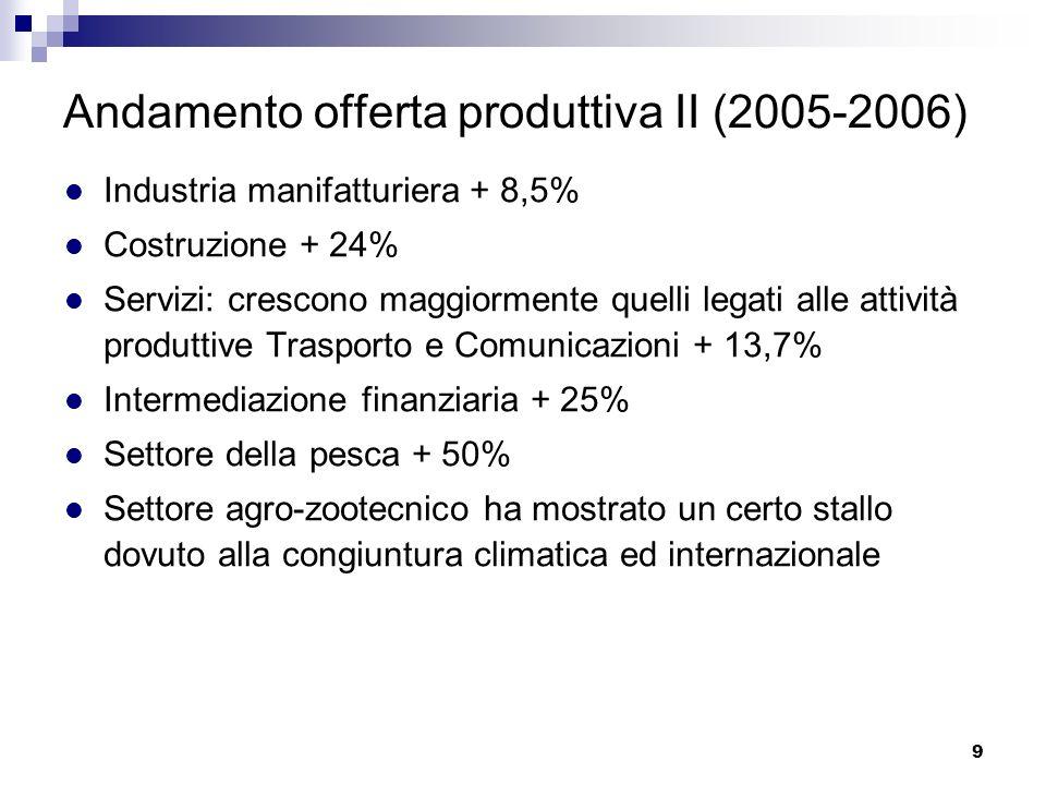 9 Andamento offerta produttiva II (2005-2006) Industria manifatturiera + 8,5% Costruzione + 24% Servizi: crescono maggiormente quelli legati alle atti