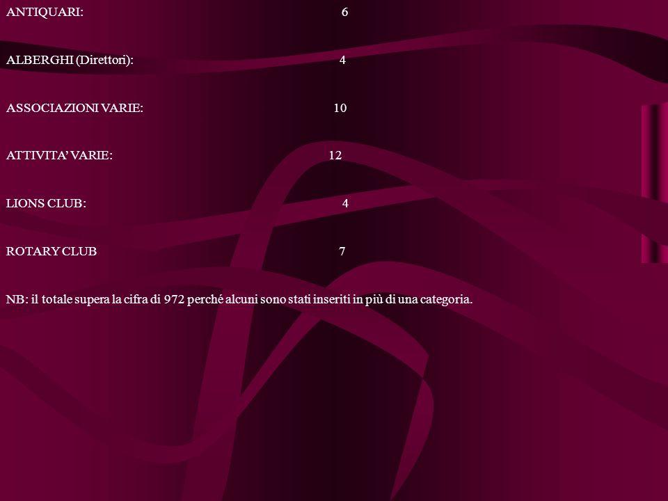 ANTIQUARI: 6 ALBERGHI (Direttori): 4 ASSOCIAZIONI VARIE: 10 ATTIVITA VARIE: 12 LIONS CLUB: 4 ROTARY CLUB 7 NB: il totale supera la cifra di 972 perché alcuni sono stati inseriti in più di una categoria.