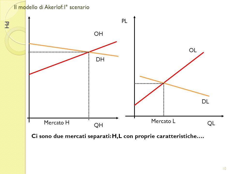 Il modello di Akerlof: I° scenario 10 Ci sono due mercati separati: H,L con proprie caratteristiche….