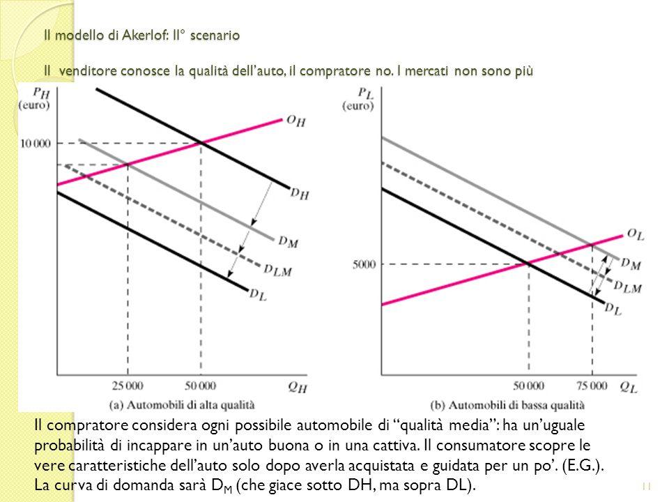 Il modello di Akerlof: II° scenario Il venditore conosce la qualità dellauto, il compratore no.