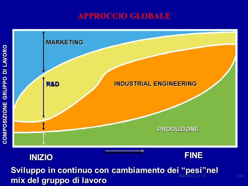 ISO 9001 § 7.1-7.3100 COMPOSIZIONE GRUPPO DI LAVORO INIZIO FINE Sviluppo in continuo con cambiamento dei pesinel mix del gruppo di lavoro APPROCCIO GLOBALEMARKETING R&D INDUSTRIAL ENGINEERING PRODUZIONE