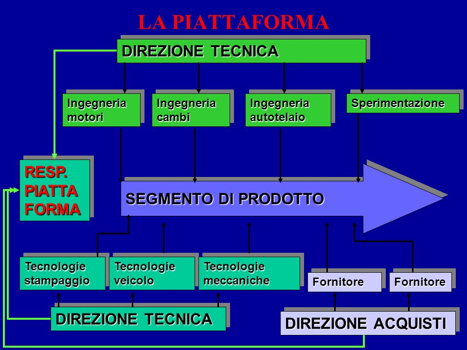 ISO 9001 § 7.1-7.3105 DIREZIONE TECNICA Ingegneria motori Ingegneria cambi Ingegneria autotelaio SperimentazioneSperimentazione DIREZIONE TECNICA Tecnologie stampaggio Tecnologie veicolo Tecnologie meccaniche FornitoreFornitoreFornitoreFornitore DIREZIONE ACQUISTI RESP.