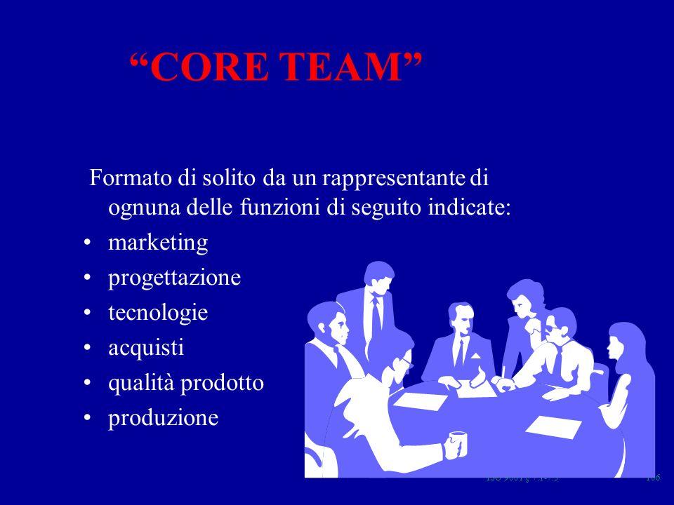 ISO 9001 § 7.1-7.3106 CORE TEAM Formato di solito da un rappresentante di ognuna delle funzioni di seguito indicate: marketing progettazione tecnologie acquisti qualità prodotto produzione