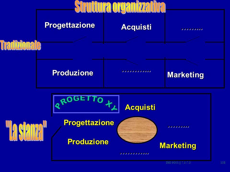 ISO 9001 § 7.1-7.3108 Progettazione Marketing Produzione Acquisti……... ………... Progettazione Marketing Produzione Acquisti ……... ………...