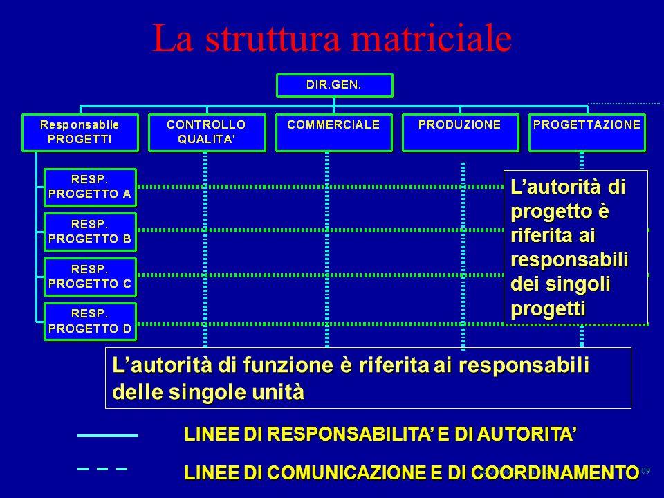 ISO 9001 § 7.1-7.3109 LINEE DI RESPONSABILITA E DI AUTORITA LINEE DI COMUNICAZIONE E DI COORDINAMENTO Lautorità di progetto è riferita ai responsabili