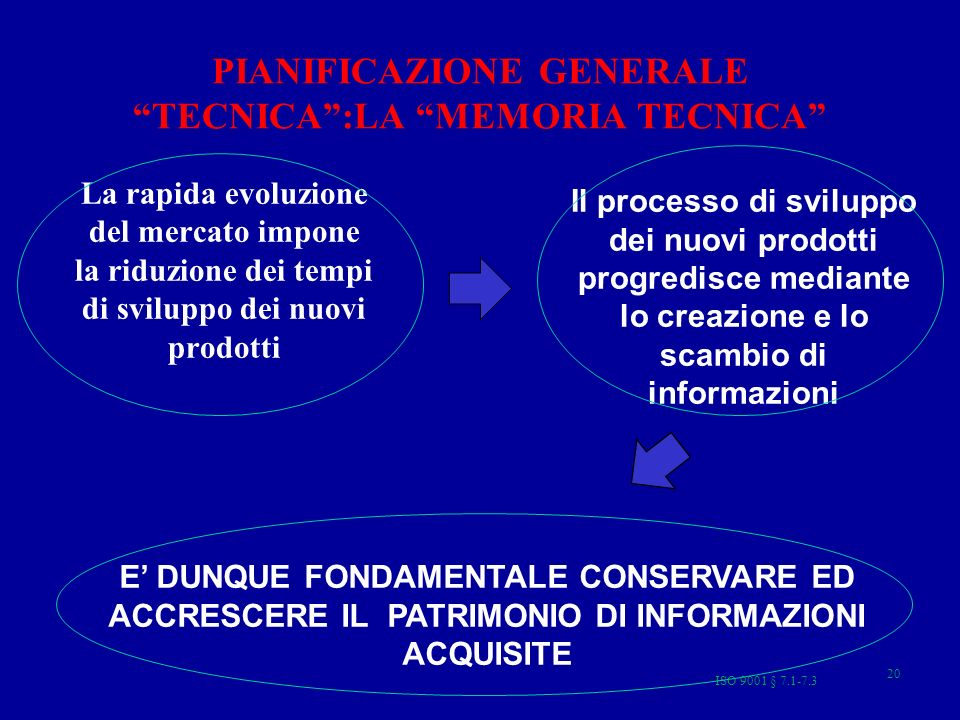 ISO 9001 § 7.1-7.3 20 PIANIFICAZIONE GENERALE TECNICA:LA MEMORIA TECNICA La rapida evoluzione del mercato impone la riduzione dei tempi di sviluppo dei nuovi prodotti Il processo di sviluppo dei nuovi prodotti progredisce mediante lo creazione e lo scambio di informazioni E DUNQUE FONDAMENTALE CONSERVARE ED ACCRESCERE IL PATRIMONIO DI INFORMAZIONI ACQUISITE