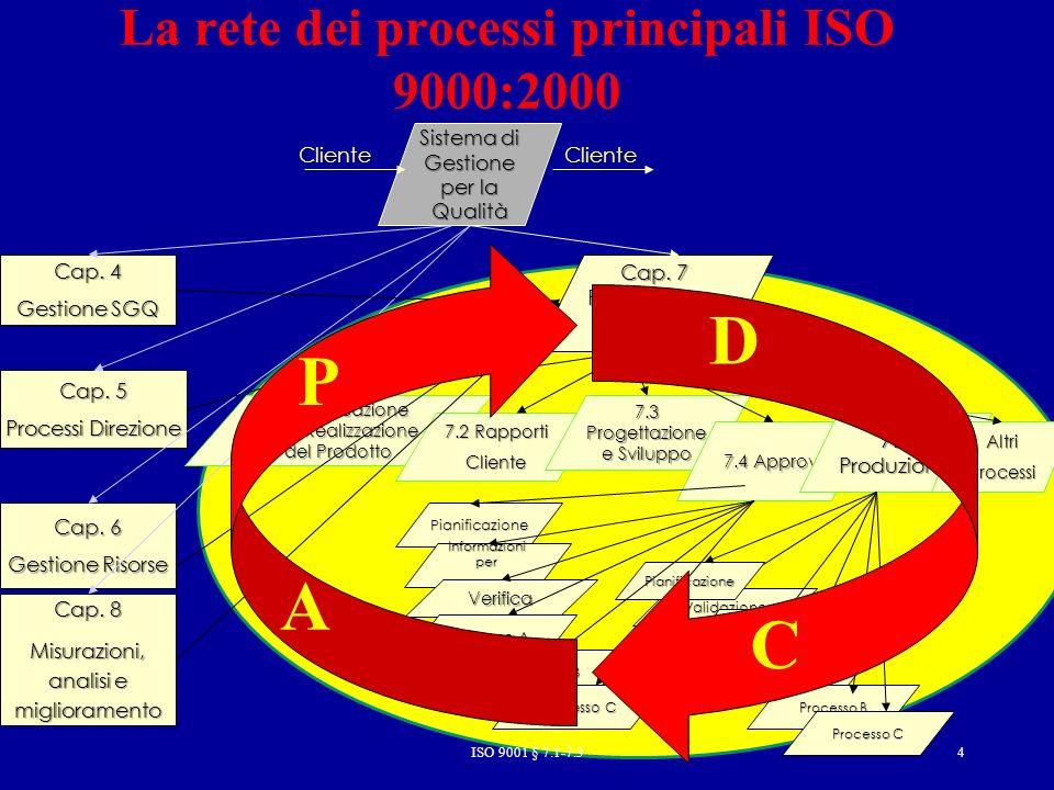 ISO 9001 § 7.1-7.34 7.1Pianificazione deila Realizzazione del Prodotto 7.2 Rapporti Cliente 7.3 Progettazione e Sviluppo La rete dei processi principali ISO 9000:2000 Sistema di Gestione per la Qualità Cap.
