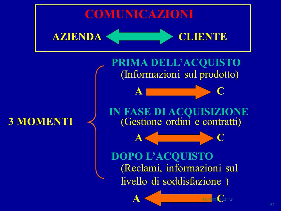 COMUNICAZIONI AZIENDACLIENTE (Informazioni sul prodotto) 3 MOMENTI PRIMA DELLACQUISTO DOPO LACQUISTO IN FASE DI ACQUISIZIONE (Reclami, informazioni sul livello di soddisfazione ) (Gestione ordini e contratti) AC AC AC 42 ISO 9001 § 7.1-7.3