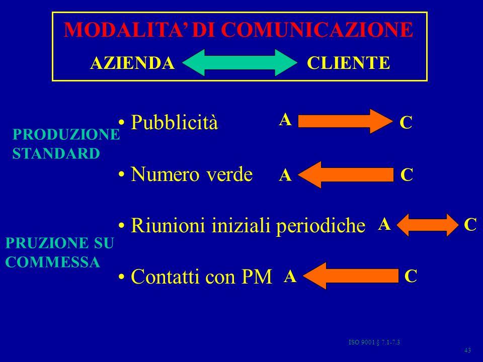 MODALITA DI COMUNICAZIONE AZIENDACLIENTE Pubblicità Numero verde Riunioni iniziali periodiche Contatti con PM A C AC PRODUZIONE STANDARD PRUZIONE SU COMMESSA AC A C 43 ISO 9001 § 7.1-7.3
