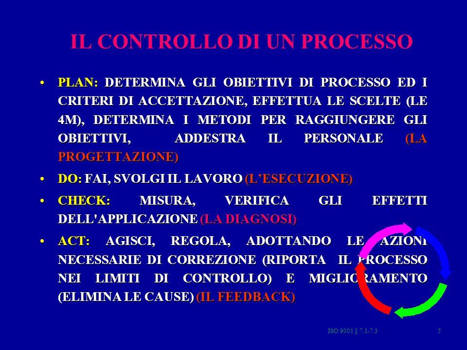 ISO 9001 § 7.1-7.35 IL CONTROLLO DI UN PROCESSO PLAN: DETERMINA GLI OBIETTIVI DI PROCESSO ED I CRITERI DI ACCETTAZIONE, EFFETTUA LE SCELTE (LE 4M), DETERMINA I METODI PER RAGGIUNGERE GLI OBIETTIVI, ADDESTRA IL PERSONALE (LA PROGETTAZIONE)PLAN: DETERMINA GLI OBIETTIVI DI PROCESSO ED I CRITERI DI ACCETTAZIONE, EFFETTUA LE SCELTE (LE 4M), DETERMINA I METODI PER RAGGIUNGERE GLI OBIETTIVI, ADDESTRA IL PERSONALE (LA PROGETTAZIONE) DO: FAI, SVOLGI IL LAVORO (LESECUZIONE)DO: FAI, SVOLGI IL LAVORO (LESECUZIONE) CHECK: MISURA, VERIFICA GLI EFFETTI DELL APPLICAZIONE (LA DIAGNOSI)CHECK: MISURA, VERIFICA GLI EFFETTI DELL APPLICAZIONE (LA DIAGNOSI) ACT: AGISCI, REGOLA, ADOTTANDO LE AZIONI NECESSARIE DI CORREZIONE (RIPORTA IL PROCESSO NEI LIMITI DI CONTROLLO) E MIGLIORAMENTO (ELIMINA LE CAUSE) (IL FEEDBACK)ACT: AGISCI, REGOLA, ADOTTANDO LE AZIONI NECESSARIE DI CORREZIONE (RIPORTA IL PROCESSO NEI LIMITI DI CONTROLLO) E MIGLIORAMENTO (ELIMINA LE CAUSE) (IL FEEDBACK)
