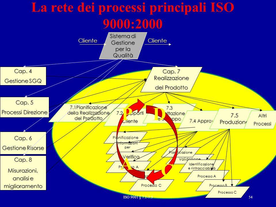 ISO 9001 § 7.1-7.354 7.1Pianificazione deila Realizzazione del Prodotto 7.2 Rapporti Cliente 7.3 Progettazione e Sviluppo La rete dei processi principali ISO 9000:2000 Sistema di Gestione per la Qualità Cap.