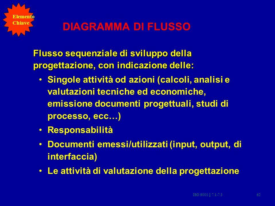 DIAGRAMMA DI FLUSSO Flusso sequenziale di sviluppo della progettazione, con indicazione delle: Singole attività od azioni (calcoli, analisi e valutazi