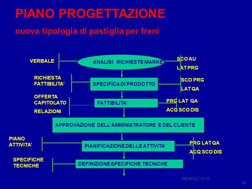 PIANO PROGETTAZIONE nuova tipologia di pastiglia per freni ANALISI RICHIESTE MARKETING SPECIFICA DI PRODOTTO FATTIBILITA APPROVAZIONE DELLAMMINISTRATORE E DEL CLIENTE PIANIFICAZIONE DELLE ATTIVITA DEFINIZIONE SPECIFICHE TECNICHE VERBALE RICHIESTA FATTIBILITA OFFERTA CAPITOLATO RELAZIONI PIANO ATTIVITA SPECIFICHE TECNICHE SCO AU LAT PRG SCO PRG LAT QA PRG LAT QA ACQ SCO DIS PRG LAT QA ACQ SCO DIS 63 ISO 9001 § 7.1-7.3