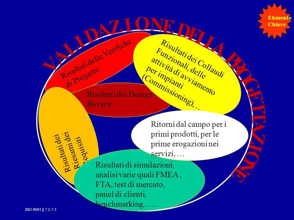 ISO 9001 § 7.1-7.379 Risultati dei Design Review Risultati delle Verifiche di Progetto Risultati dei Riesami dei Requisiti Risultati di simulazioni, analisi varie quali FMEA, FTA, test di mercato, panel di clienti, benchmarking, ….
