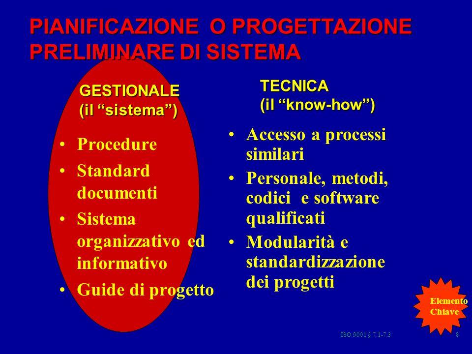 ISO 9001 § 7.1-7.38 PIANIFICAZIONE O PROGETTAZIONE PRELIMINARE DI SISTEMA GESTIONALE (il sistema) TECNICA (il know-how) Procedure Standard documenti Sistema organizzativo ed informativo Guide di progetto Accesso a processi similari Personale, metodi, codici e software qualificati Modularità e standardizzazione dei progetti Elemento Chiave