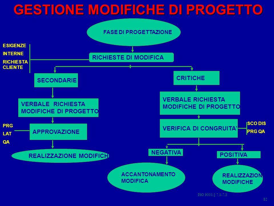 GESTIONE MODIFICHE DI PROGETTO GESTIONE MODIFICHE DI PROGETTO 15 FASE DI PROGETTAZIONE RICHIESTE DI MODIFICA SECONDARIE CRITICHE VERBALE RICHIESTA MODIFICHE DI PROGETTO APPROVAZIONE REALIZZAZIONE MODIFICHE PRG LAT QA VERBALE RICHIESTA MODIFICHE DI PROGETTO VERIFICA DI CONGRUITA SCO DIS PRG QA NEGATIVA POSITIVA ACCANTONAMENTO MODIFICA REALIZZAZIONI MODIFICHE ESIGENZE INTERNE RICHIESTA CLIENTE 82 ISO 9001 § 7.1-7.3