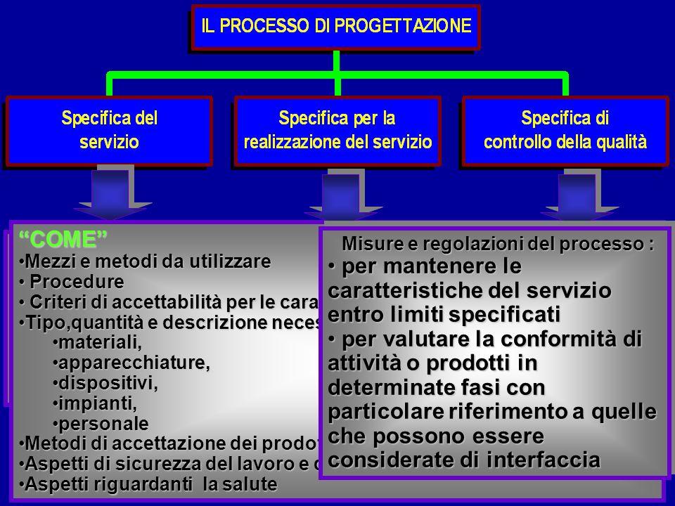 ISO 9001 § 7.1-7.388 COSA Prestazioni che devono essere garantite (compresi i criteri di accettabilità) COSA COME Mezzi e metodi da utilizzareMezzi e