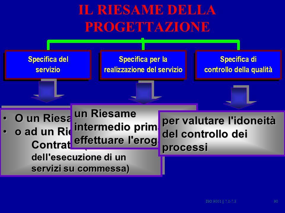 ISO 9001 § 7.1-7.390 IL RIESAME DELLA PROGETTAZIONE O un Riesame preliminare,O un Riesame preliminare, o ad un Riesame del Contratto (nel caso dell esecuzione di un servizi su commessa)o ad un Riesame del Contratto (nel caso dell esecuzione di un servizi su commessa) O un Riesame preliminare,O un Riesame preliminare, o ad un Riesame del Contratto (nel caso dell esecuzione di un servizi su commessa)o ad un Riesame del Contratto (nel caso dell esecuzione di un servizi su commessa) un Riesame intermedio prima di effettuare l erogazione per valutare l idoneità del controllo dei processi