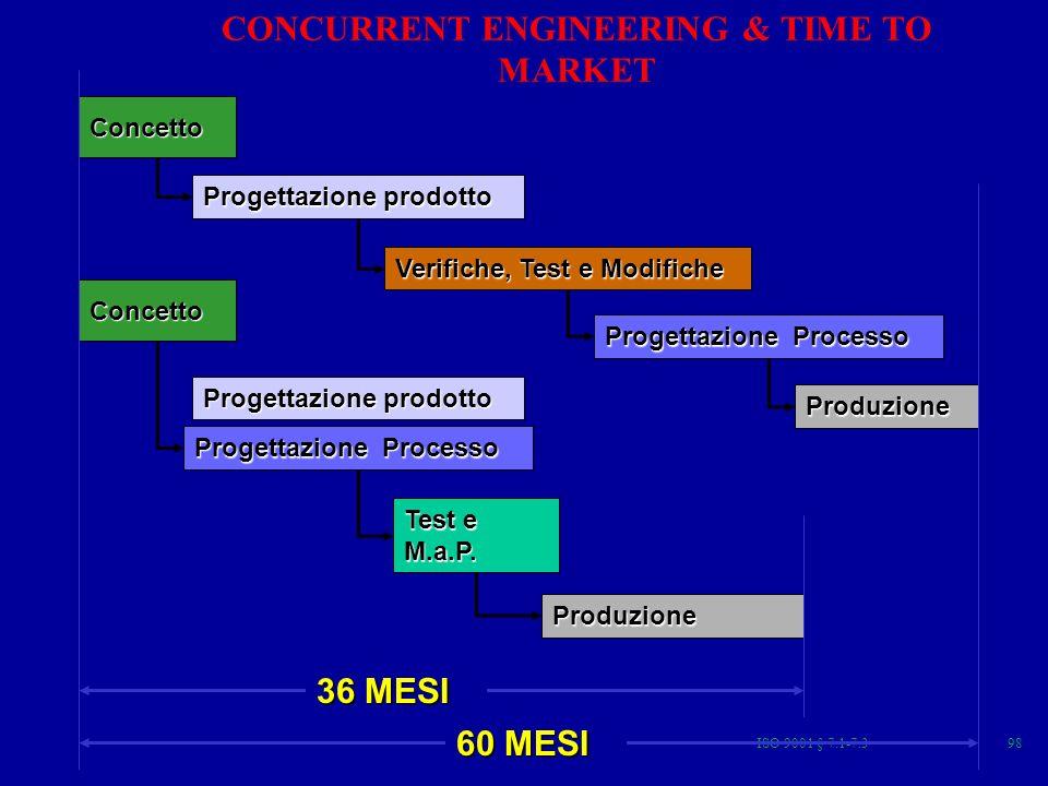 ISO 9001 § 7.1-7.398 Concetto Progettazione prodotto Verifiche, Test e Modifiche Progettazione Processo Produzione Test e M.a.P.