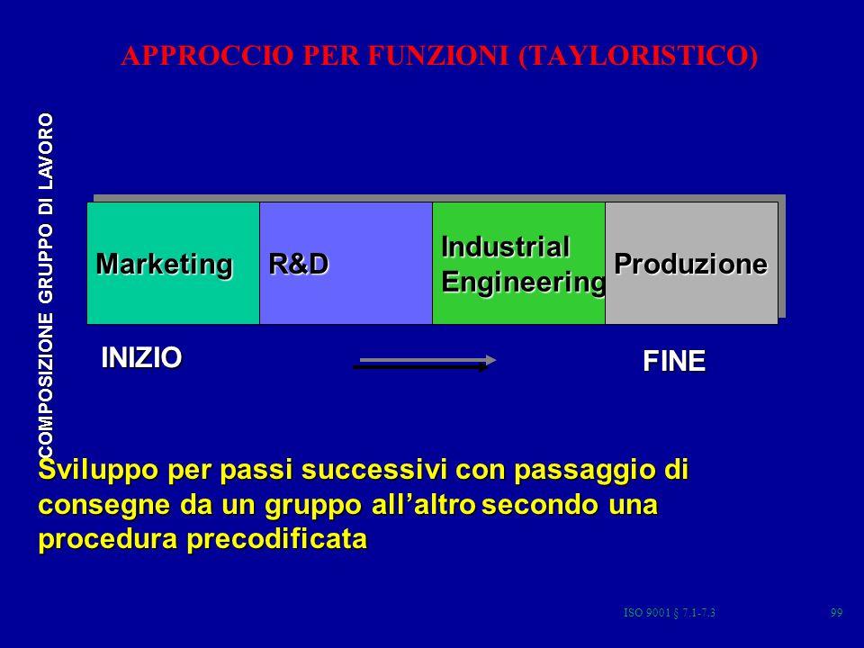 ISO 9001 § 7.1-7.399 MarketingMarketingR&DR&DIndustrialEngineeringIndustrialEngineeringProduzioneProduzione COMPOSIZIONE GRUPPO DI LAVORO INIZIO FINE Sviluppo per passi successivi con passaggio di consegne da un gruppo allaltro secondo una procedura precodificata APPROCCIO PER FUNZIONI (TAYLORISTICO)