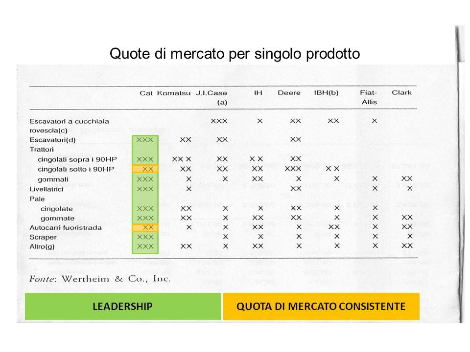 Quote di mercato per singolo prodotto LEADERSHIPQUOTA DI MERCATO CONSISTENTE