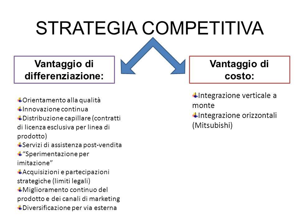 STRATEGIA COMPETITIVA Orientamento alla qualità Innovazione continua Distribuzione capillare (contratti di licenza esclusiva per linea di prodotto) Se
