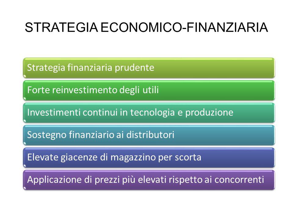STRATEGIA ECONOMICO-FINANZIARIA Strategia finanziaria prudenteForte reinvestimento degli utiliInvestimenti continui in tecnologia e produzioneSostegno