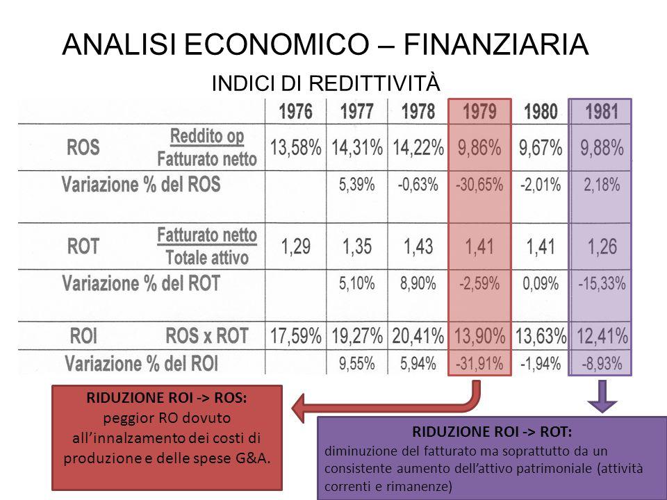 ANALISI ECONOMICO – FINANZIARIA INDICI DI REDITTIVITÀ RIDUZIONE ROI -> ROS: peggior RO dovuto allinnalzamento dei costi di produzione e delle spese G&