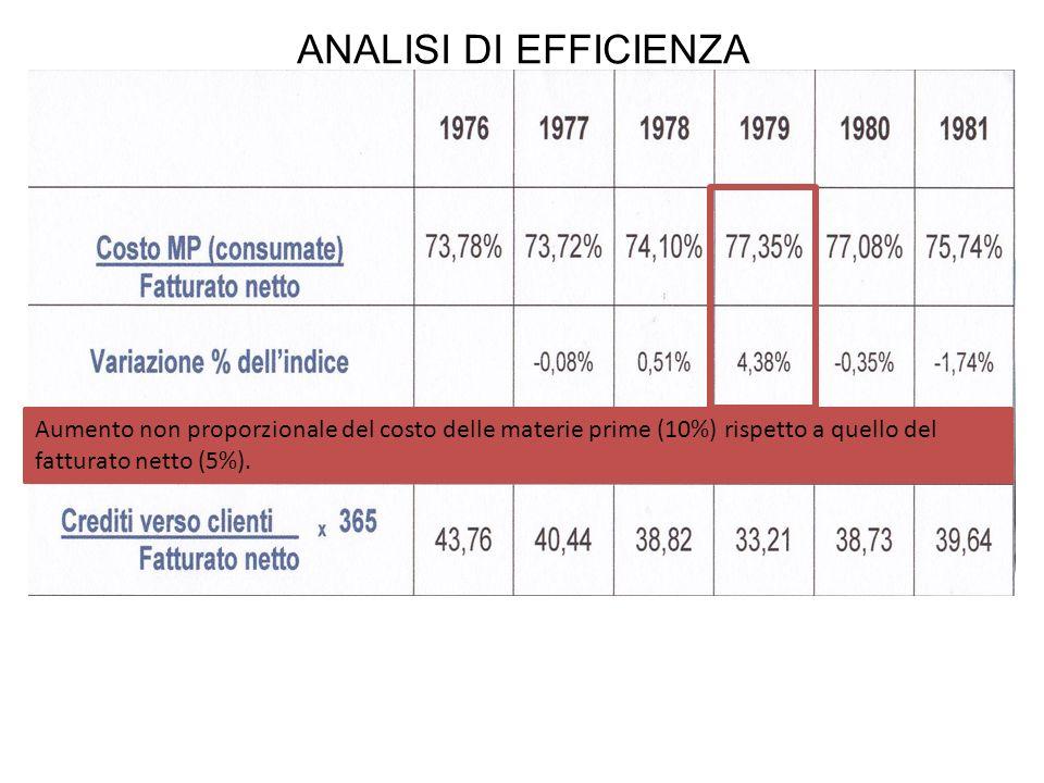 ANALISI DI EFFICIENZA Aumento non proporzionale del costo delle materie prime (10%) rispetto a quello del fatturato netto (5%).