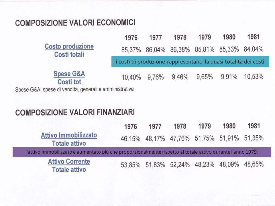 i costi di produzione rappresentano la quasi totalità dei costi lattivo immobilizzato è aumentato più che proporzionalmente rispetto al totale attivo