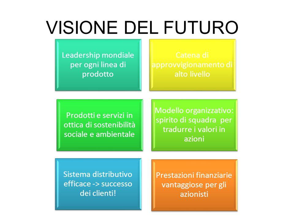 VISIONE DEL FUTURO Sistema distributivo efficace -> successo dei clienti! Leadership mondiale per ogni linea di prodotto Prodotti e servizi in ottica