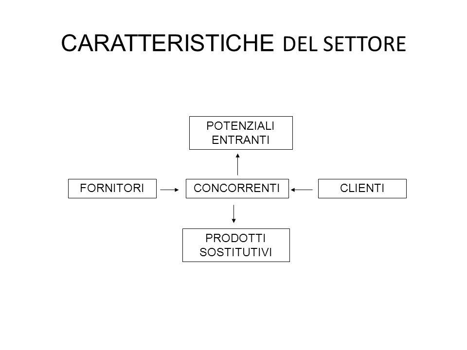 CARATTERISTICHE DEL SETTORE CONCORRENTI PRODOTTI SOSTITUTIVI CLIENTI POTENZIALI ENTRANTI FORNITORI