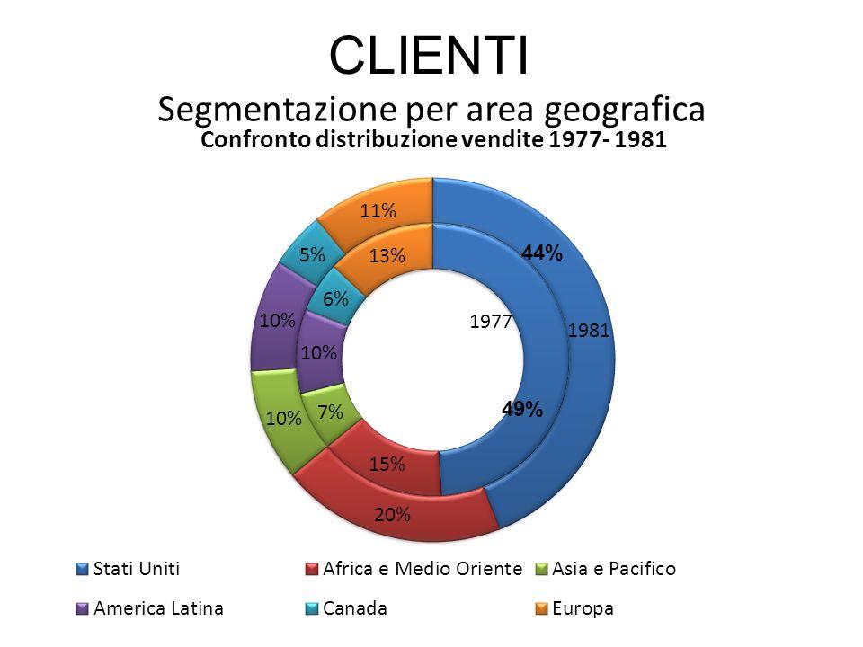Segmentazione per area geografica 49% 44% CLIENTI