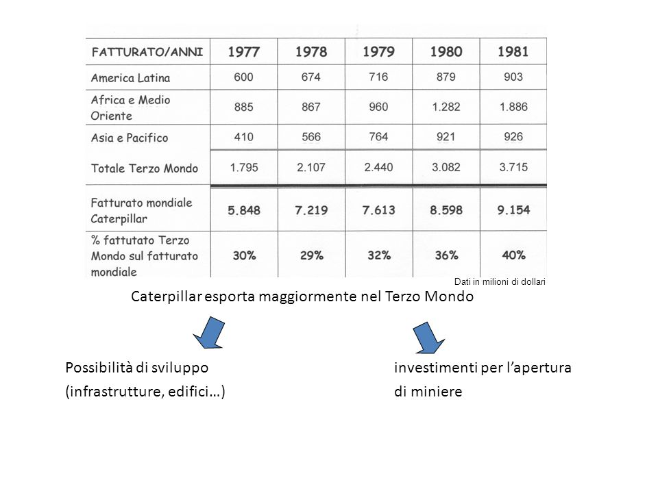 Caterpillar esporta maggiormente nel Terzo Mondo Possibilità di sviluppoinvestimenti per lapertura (infrastrutture, edifici…)di miniere Dati in milion