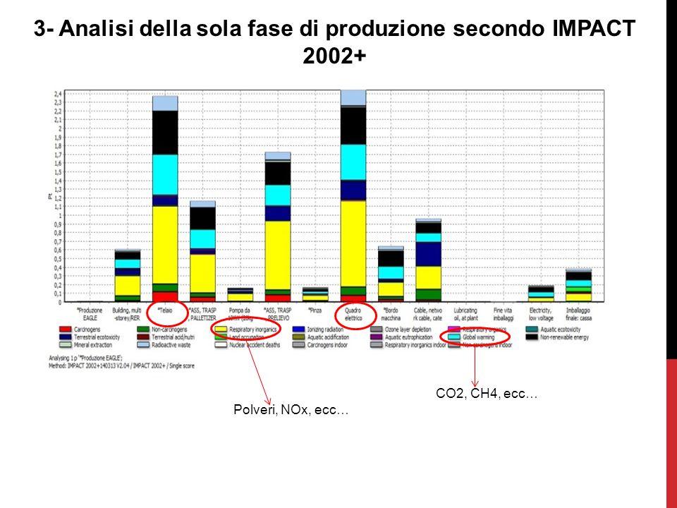 3- Analisi della sola fase di produzione secondo IMPACT 2002+ Polveri, NOx, ecc… CO2, CH4, ecc…