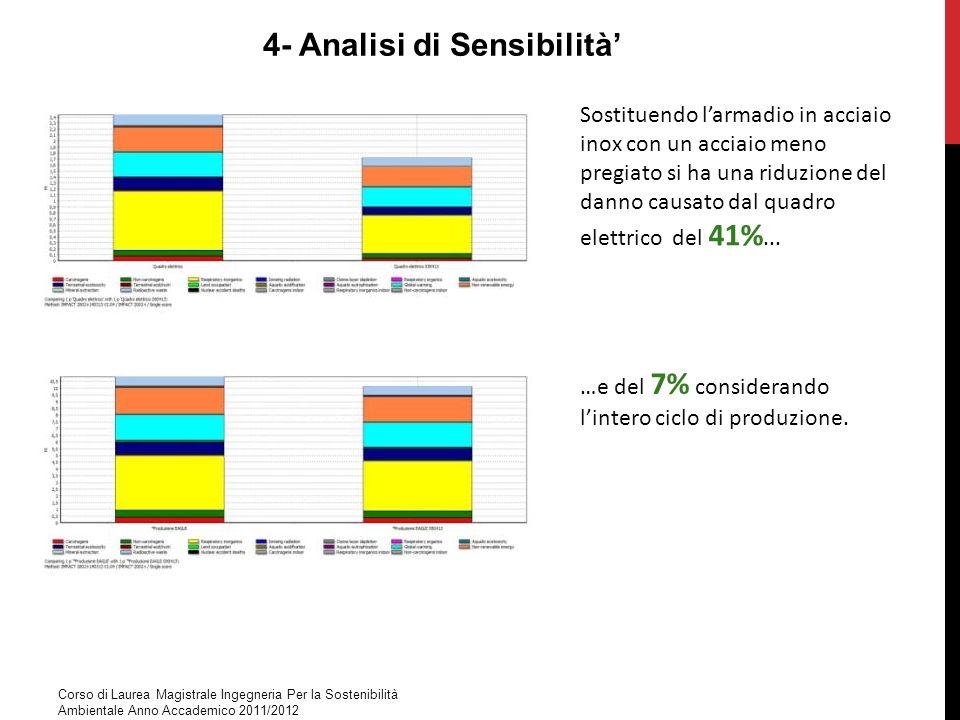 4- Analisi di Sensibilità Sostituendo larmadio in acciaio inox con un acciaio meno pregiato si ha una riduzione del danno causato dal quadro elettrico