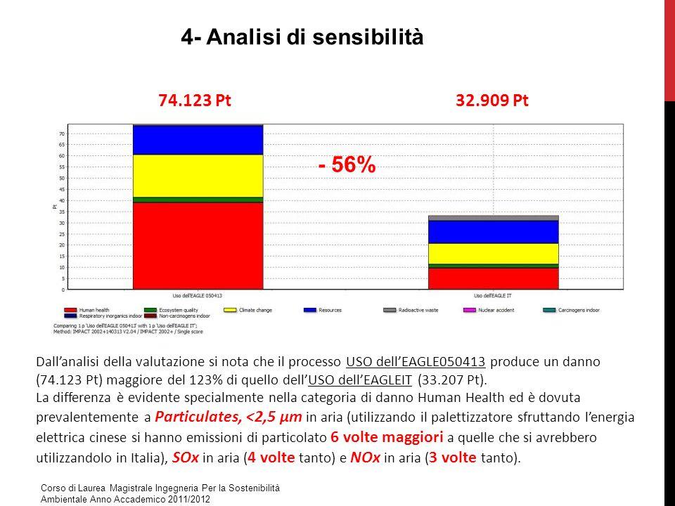Dallanalisi della valutazione si nota che il processo USO dellEAGLE050413 produce un danno (74.123 Pt) maggiore del 123% di quello dellUSO dellEAGLEIT