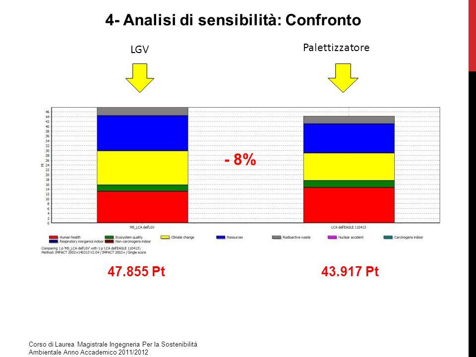 4- Analisi di sensibilità: Confronto LGV Palettizzatore Corso di Laurea Magistrale Ingegneria Per la Sostenibilità Ambientale Anno Accademico 2011/201