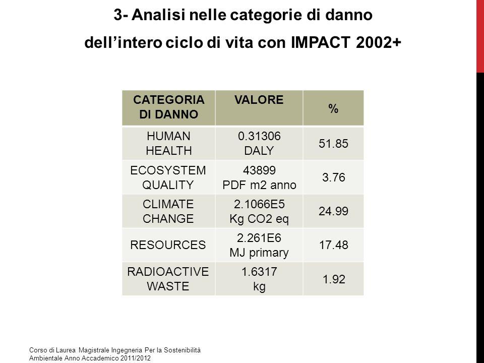 3- Analisi nelle categorie di danno dellintero ciclo di vita con IMPACT 2002+ CATEGORIA DI DANNO VALORE % HUMAN HEALTH 0.31306 DALY 51.85 ECOSYSTEM QU
