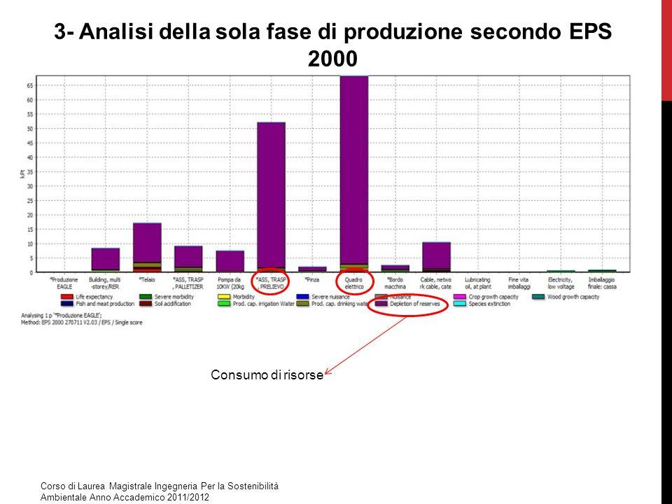 3- Analisi della sola fase di produzione secondo EPS 2000 Consumo di risorse Corso di Laurea Magistrale Ingegneria Per la Sostenibilità Ambientale Ann