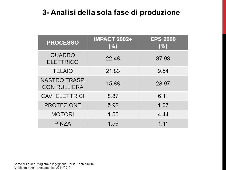 3- Analisi della sola fase di produzione PROCESSO IMPACT 2002+ (%) EPS 2000 (%) QUADRO ELETTRICO 22.4837.93 TELAIO21.839.54 NASTRO TRASP. CON RULLIERA