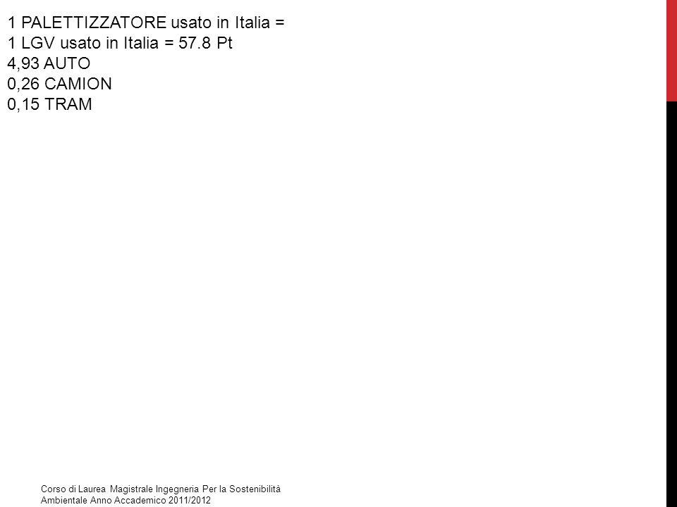 1 PALETTIZZATORE usato in Italia = 1 LGV usato in Italia = 57.8 Pt 4,93 AUTO 0,26 CAMION 0,15 TRAM