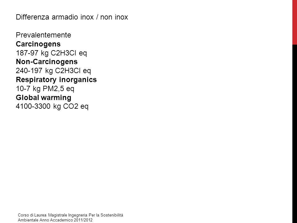 Differenza armadio inox / non inox Prevalentemente Carcinogens 187-97 kg C2H3Cl eq Non-Carcinogens 240-197 kg C2H3Cl eq Respiratory inorganics 10-7 kg