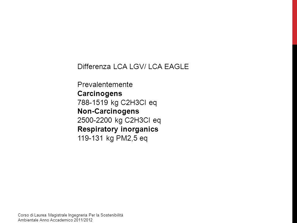 Corso di Laurea Magistrale Ingegneria Per la Sostenibilità Ambientale Anno Accademico 2011/2012 Differenza LCA LGV/ LCA EAGLE Prevalentemente Carcinog