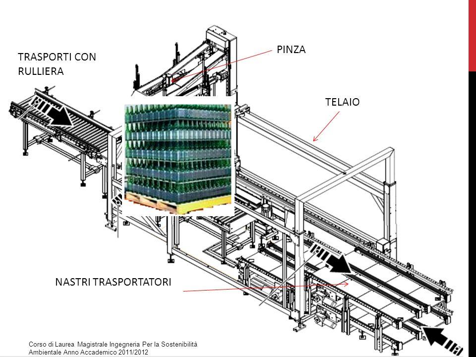 Estrazione Materie Prime (Risorse) Produzione pezzi (piatti, travi, tubolari…) Trasporti Lavorazioni (trafilatura, tornitura, fresatura, filettatura, foratura, saldatura, zincatura, verniciatura…) Scarti di lavorazione Emissioni ImballaggiPALETTIZZATORE Trasporti Assemblaggio dei diversi componenti Imballaggio Trasporti Consumo di energia elettrica Manutenzione Fine vita dei pezzi di ricambio Consumo di energia elettrica Separazione dei materiali Riciclo o smaltimento dei materiali Emissioni Corso di Laurea Magistrale Ingegneria Per la Sostenibilità Ambientale Anno Accademico 2011/2012