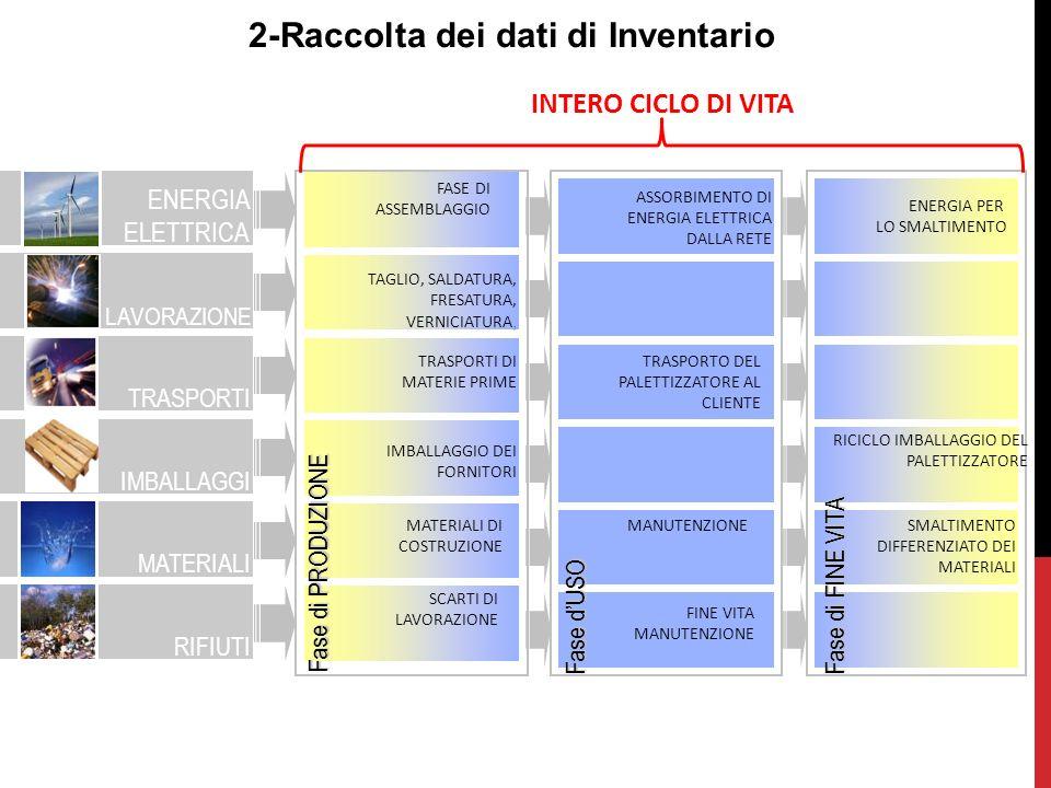 Il codice di calcolo SimaPro 7.3 Prodotti, coprodotti e prodotti evitati Risorse Lavorazioni e trasporti Emissioni (in aria, acqua e suolo) Emissioni non materiali (rumore, radiazioni) Rifiuti a trattamento