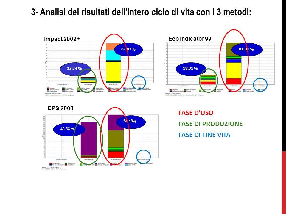 : 3- Analisi dei risultati dellintero ciclo di vita con i 3 metodi: Eco Indicator 99 EPS 2000 Impact 2002+ 87.07% 12.74 %18,81 % 81.01 % 45.38 % 54.48