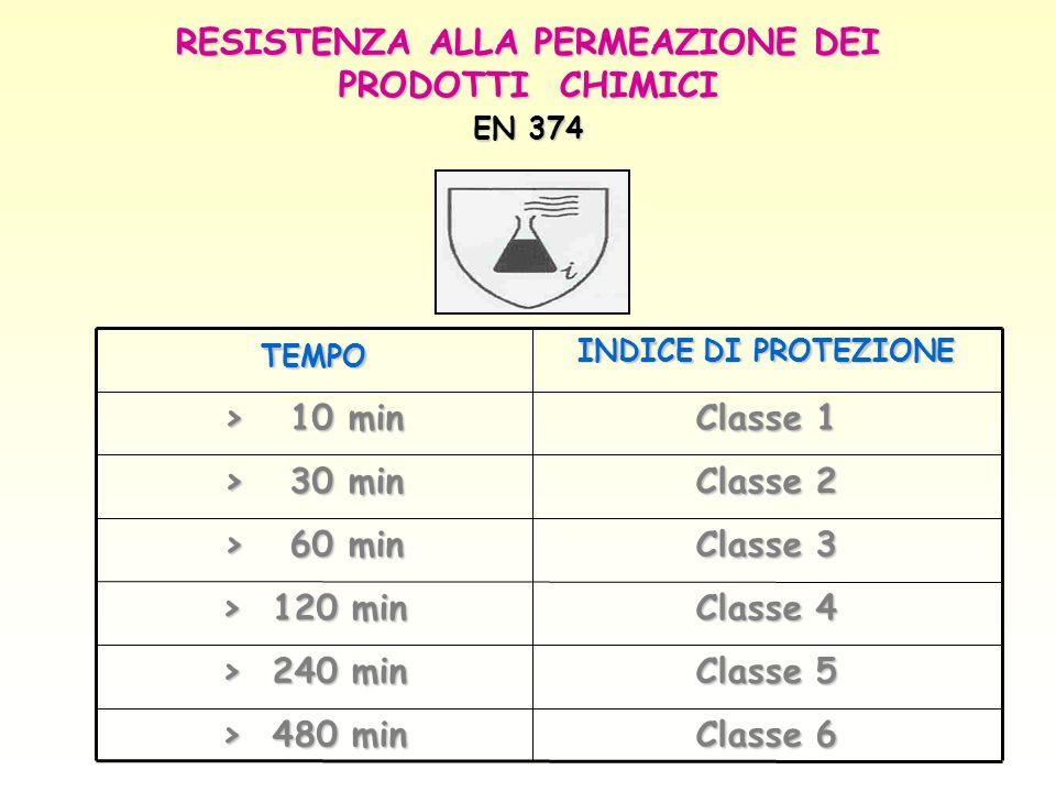 RESISTENZA ALLA PERMEAZIONE DEI PRODOTTI CHIMICI EN 374 Classe 6 > 480 min Classe 5 > 240 min Classe 4 > 120 min Classe 3 > 60 min Classe 2 > 30 min C
