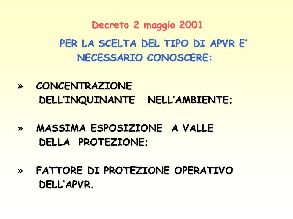 Decreto 2 maggio 2001 PER LA SCELTA DEL TIPO DI APVR E NECESSARIO CONOSCERE: NECESSARIO CONOSCERE: » CONCENTRAZIONE DELLINQUINANTE NELLAMBIENTE; DELLI