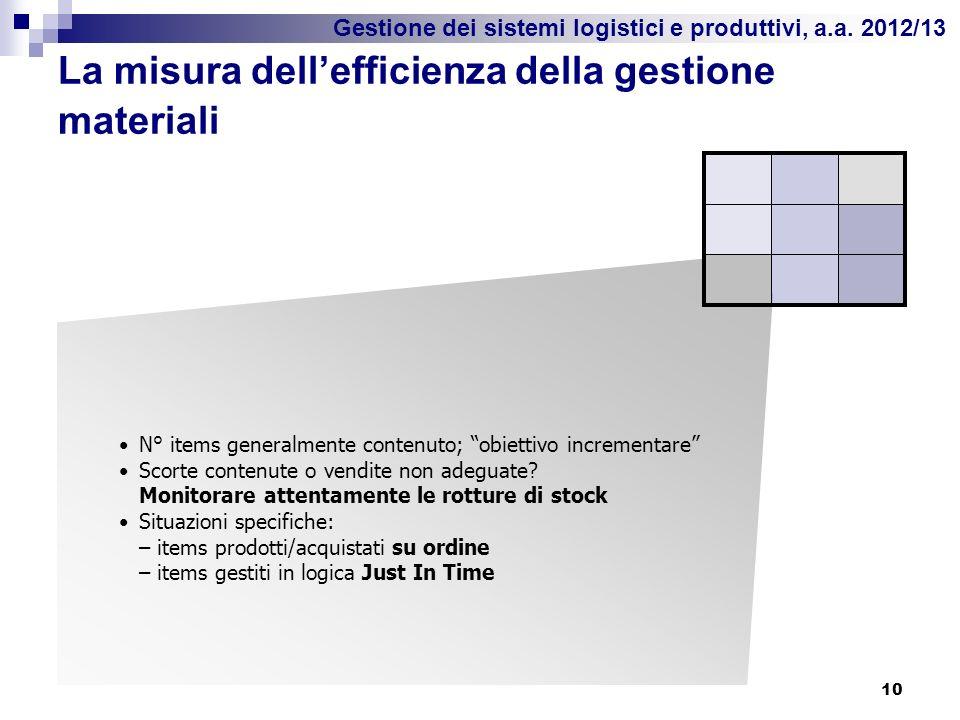 Gestione dei sistemi logistici e produttivi, a.a. 2012/13 La misura dellefficienza della gestione materiali 10 N° items generalmente contenuto; obiett